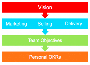 OKRs and vision