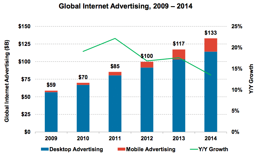 global-ad-spend