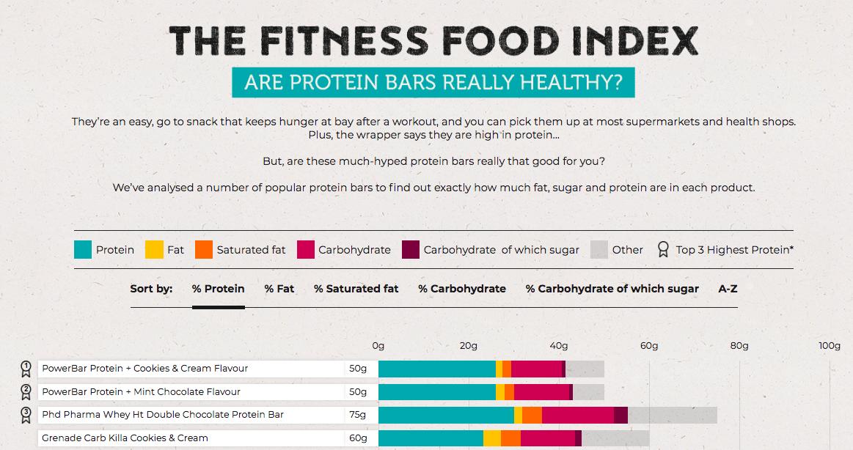 Fitness Food Index Data Visualisation