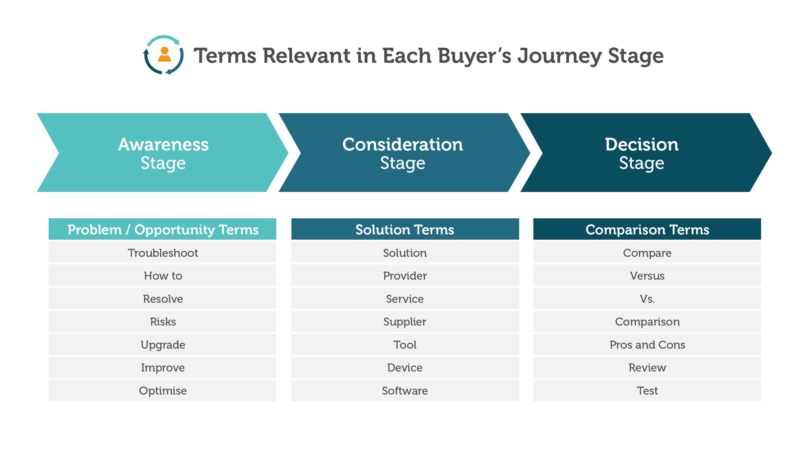 buyers-journey-key-phrases