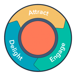 Why the Flywheel Model Has Replaced the Funnel and How to Create Your Own