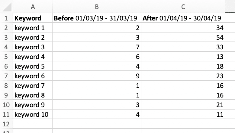 Example of ranking loss comparison spreadsheet
