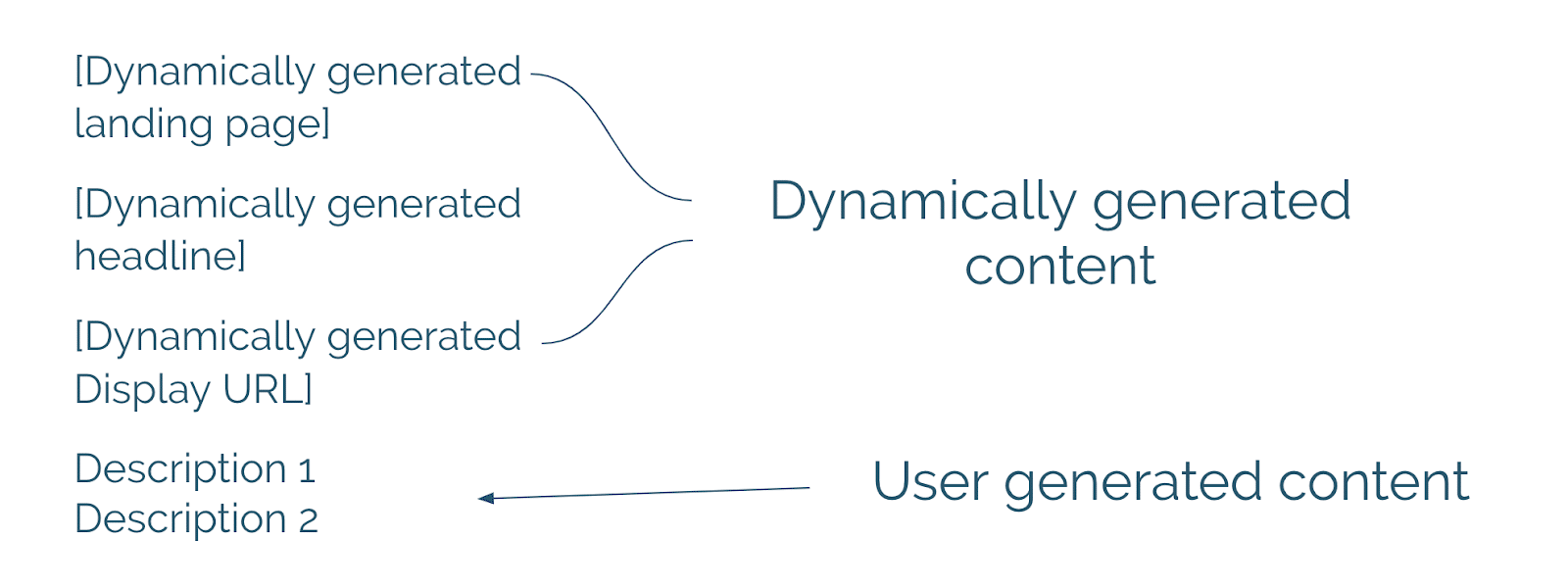 how dynamic search ads work