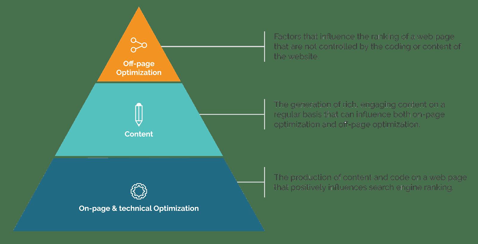 Aira SEO hierarchy