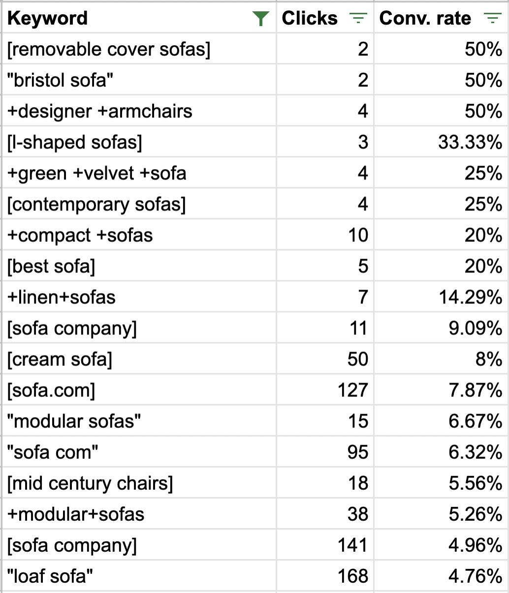 keyword conversion rate