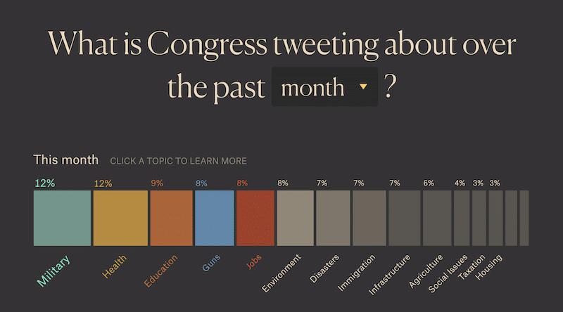 the language of congress