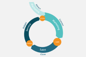 9 Key Components of a Successful Inbound Marketing Strategy in 2019